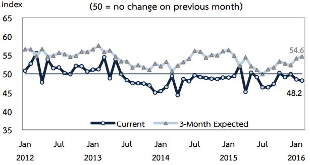 2月の景況感、前月比で下落