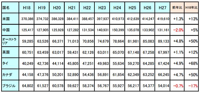 海外在留邦人数、タイは前年に続き5位