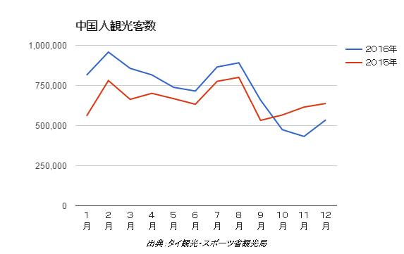 2016年の中国人観光客数