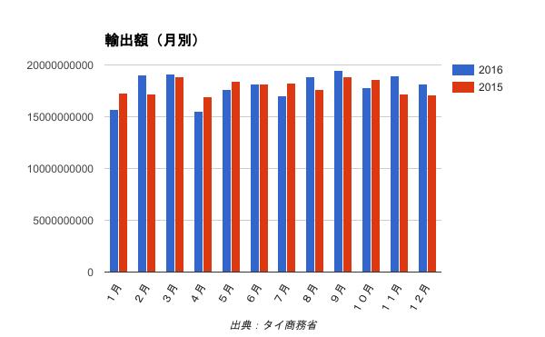 2016年の輸出額、前年比0.45%増